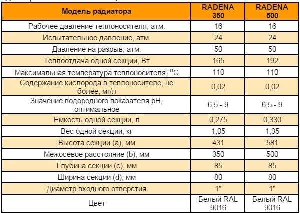 Радиаторы алюминиевые Radena 300 и 500